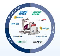 Durchflussmesser/-regler mit Echtzeit-Ethernet-Lösung POWERLINK