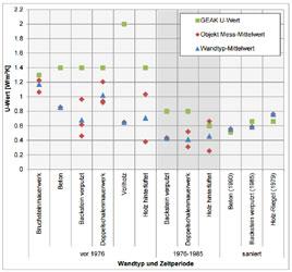Überprüfung der im Gebäudeenergieausweis (GEAK) hinterlegten U-Werte: Studie im Auftrag des Bundesamtes für Energie